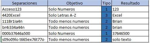 Screenshot for Macro para separar Números de Letras