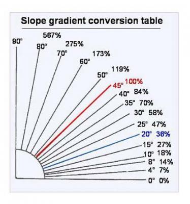 Pendientes porcentaje y grados.jpg