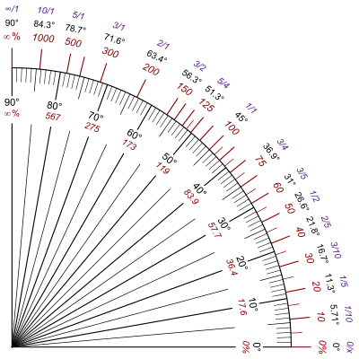 400px-Slope_quadrant.svg.png