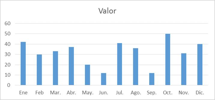 1 gráfico inicial