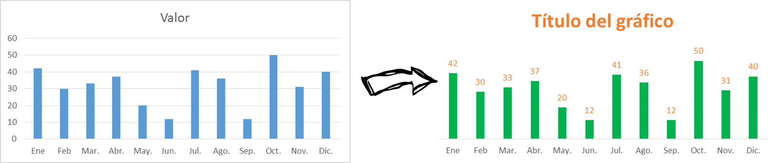 7 antes y después de un gráfico sexi