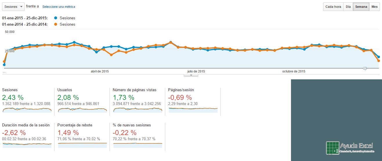 Estadísticas foro