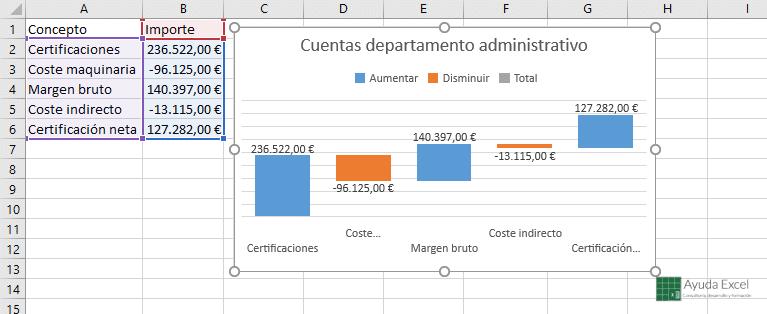 Grafico cascada Excel 2016