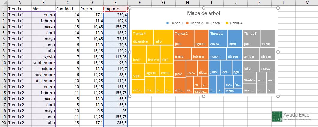 Grafico mapa de arbol Excel 2016