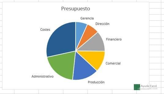 Gráfico circular departamentos empresa