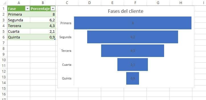 Gráfico embudo Excel 2019