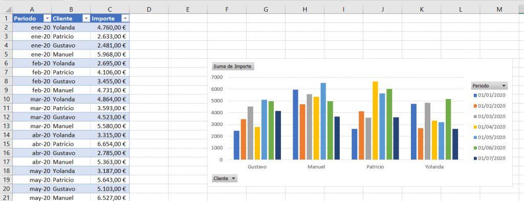 Gráfico dinámico sin tabla dinámica Excel